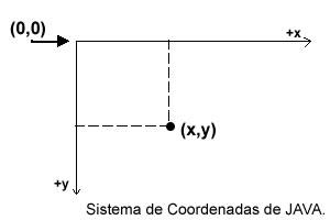 Introduccion java2D - Sistema deCoordenadas